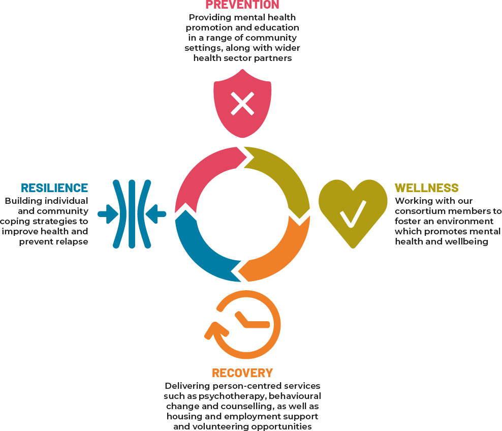 Living Well model infographic